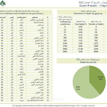 جدول حالات الكورونا حسب الاقضية والبلدات لتاريخ 17 نيسان 2021