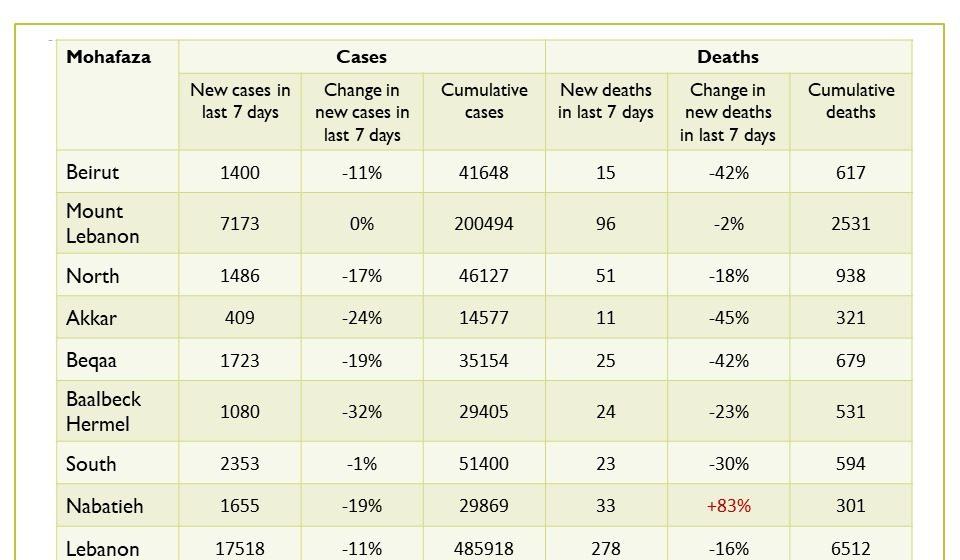 جدول حالات كورونا حسب الاقضية والبلدات لتاريخ 7 نيسان 2021